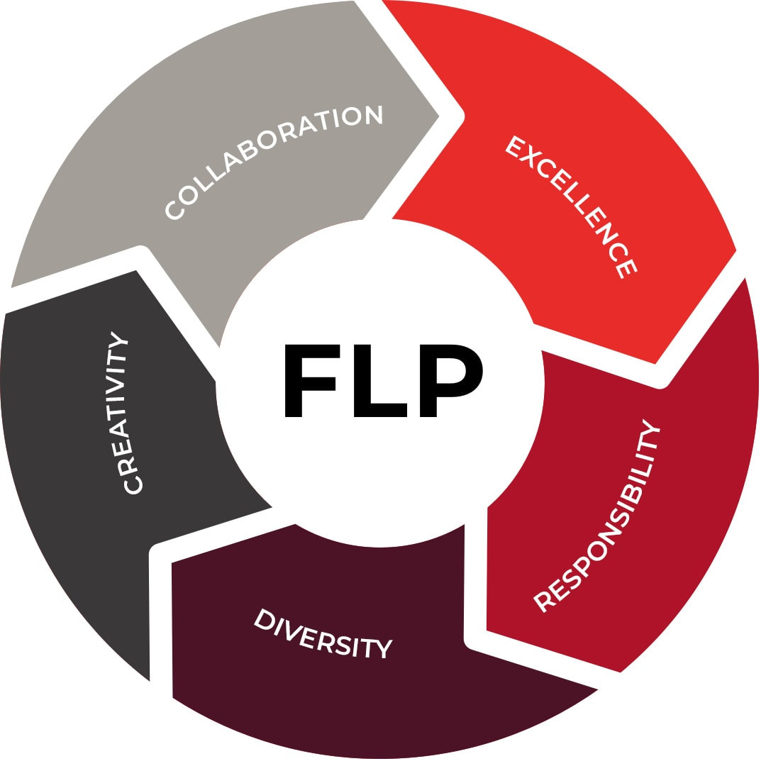 Footscray High School - Footscray Learning Precinct Values