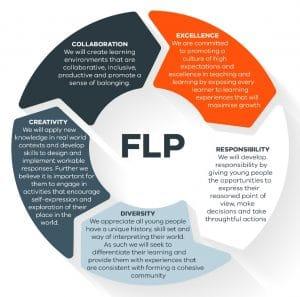 Footscray Learning Precinct Values